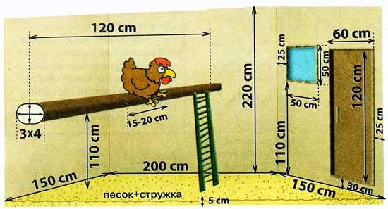 Рис.1 Схема курятника