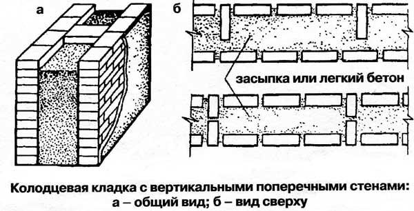 Облегченная кладка, кладка кирпичных стен с пустотами ...: http://bestgardener.ru/construct/construct.05.shtml
