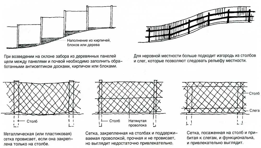 Как правильно сделать забор на участке