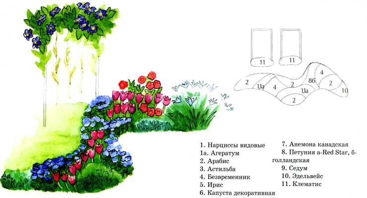 Цветники, проекты цветников.