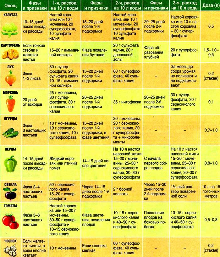 Таблица жидких корневых